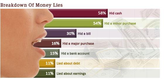 breakdown-of-money-lies