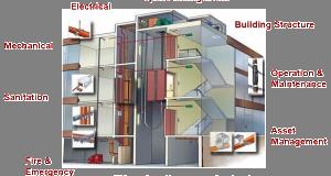 property management in estates