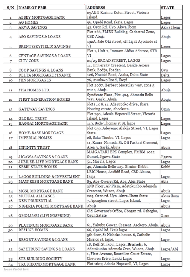Mortgage banks approved list